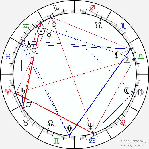 Adina Mandlová wikipedie wiki 2020, 2021 horoskop