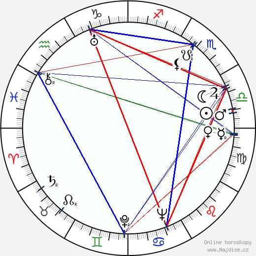 Adolf Branald wikipedie wiki 2019, 2020 horoskop