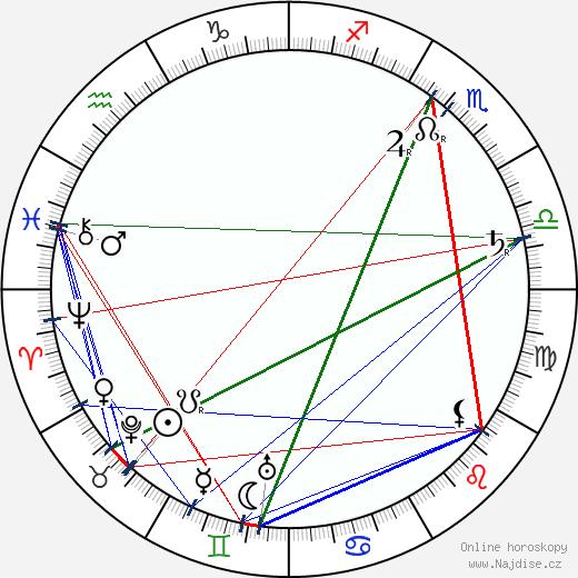 Adolf Dobrovolný wikipedie wiki 2019, 2020 horoskop