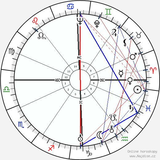 Adolf Eichmann wikipedie wiki 2017, 2018 horoskop