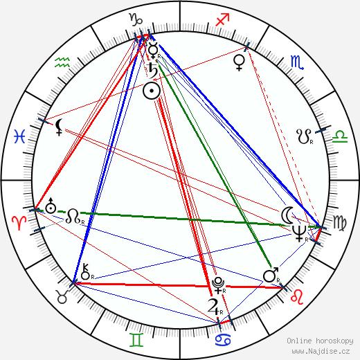 Adolf Filip wikipedie wiki 2019, 2020 horoskop