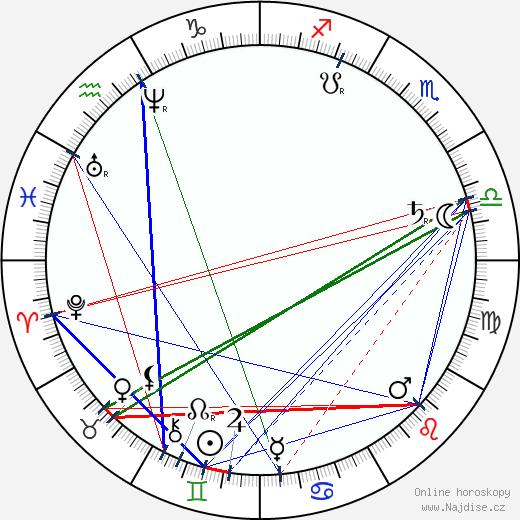 Adolf Heyduk wikipedie wiki 2020, 2021 horoskop
