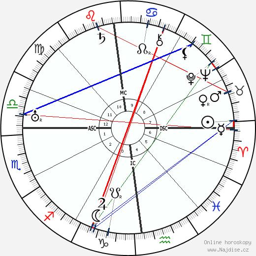 Adolf Hitler wikipedie wiki 2018, 2019 horoskop