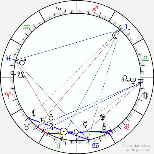 Adolf Kohuth wikipedie wiki 2019, 2020 horoskop