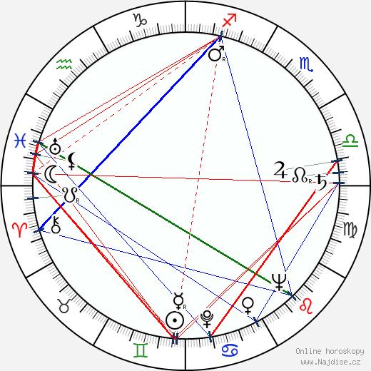 Adolf Král wikipedie wiki 2018, 2019 horoskop
