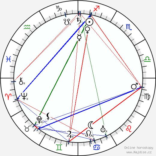 Adolf Loos wikipedie wiki 2019, 2020 horoskop