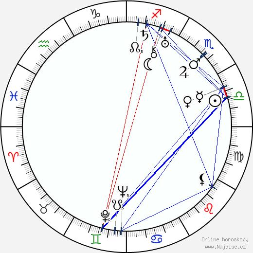 Adolf Minský wikipedie wiki 2020, 2021 horoskop