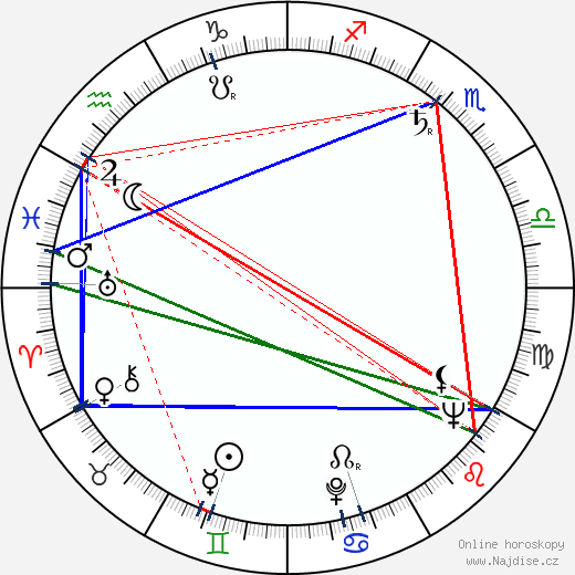 Adolf Navara wikipedie wiki 2019, 2020 horoskop