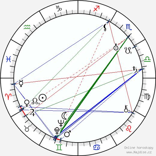 Adolf Vojta-Jurný wikipedie wiki 2020, 2021 horoskop