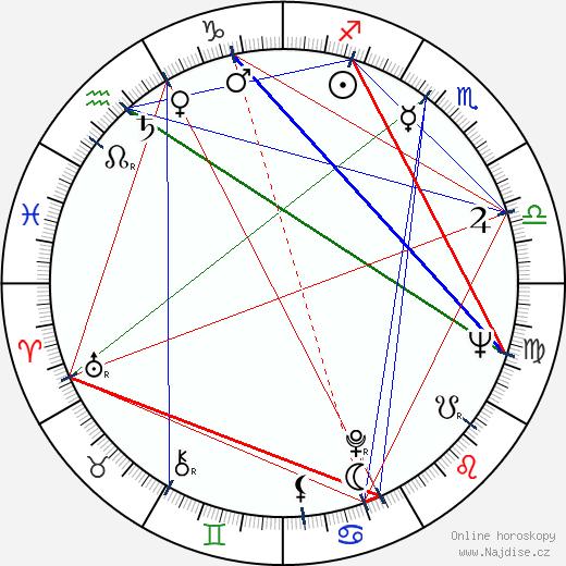 Adolph Caesar wikipedie wiki 2018, 2019 horoskop
