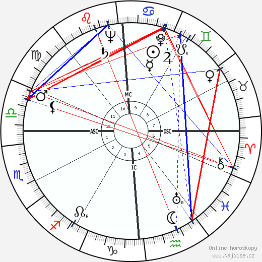 Adolph Kiefer wikipedie wiki 2019, 2020 horoskop