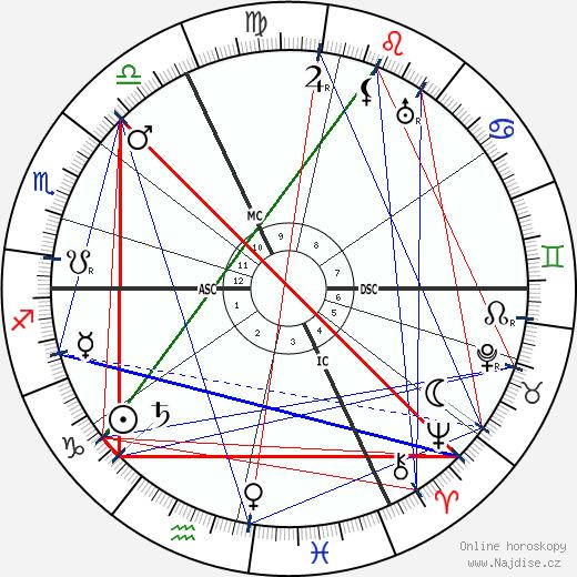 Adolph Zukor wikipedie wiki 2018, 2019 horoskop