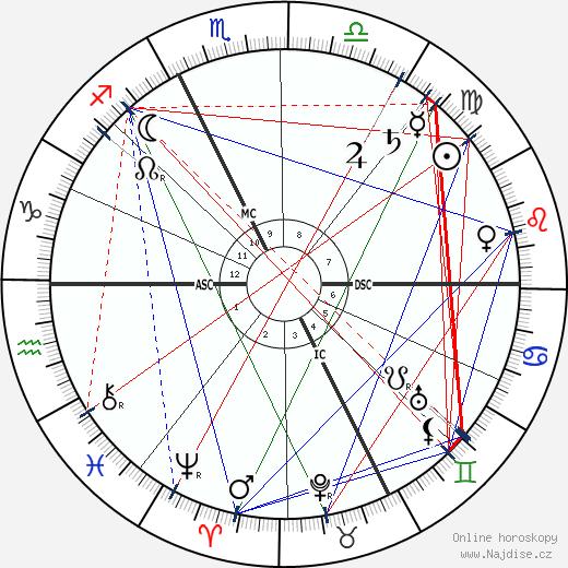 Adolphe Francois Appia wikipedie wiki 2020, 2021 horoskop