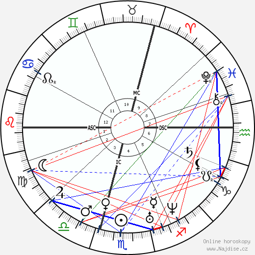 Adolphe Sax wikipedie wiki 2020, 2021 horoskop