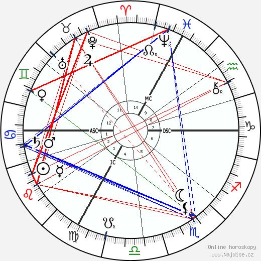 Adolphe Willette wikipedie wiki 2020, 2021 horoskop
