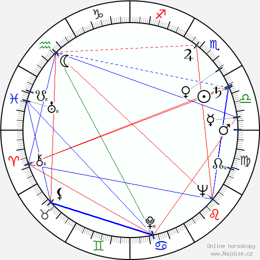 Adonis Kyrou wikipedie wiki 2019, 2020 horoskop