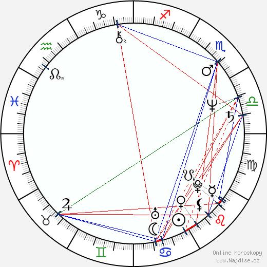 Adrian Biddle wikipedie wiki 2019, 2020 horoskop
