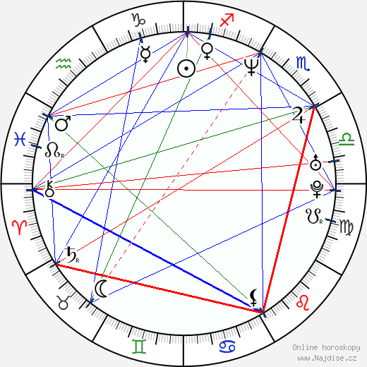 Adrián Caetano wikipedie wiki 2018, 2019 horoskop