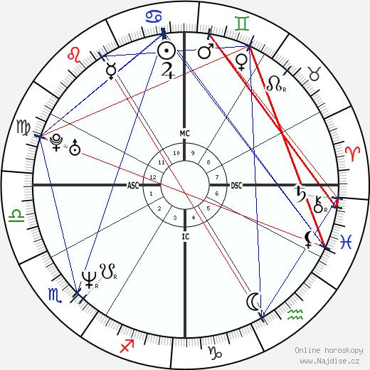 Adrian Caldwell wikipedie wiki 2019, 2020 horoskop
