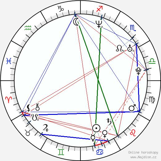 Adrian Grenier wikipedie wiki 2018, 2019 horoskop