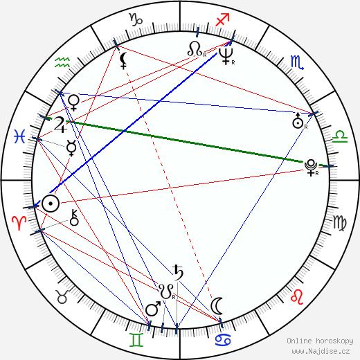 Adrian Holmes wikipedie wiki 2020, 2021 horoskop