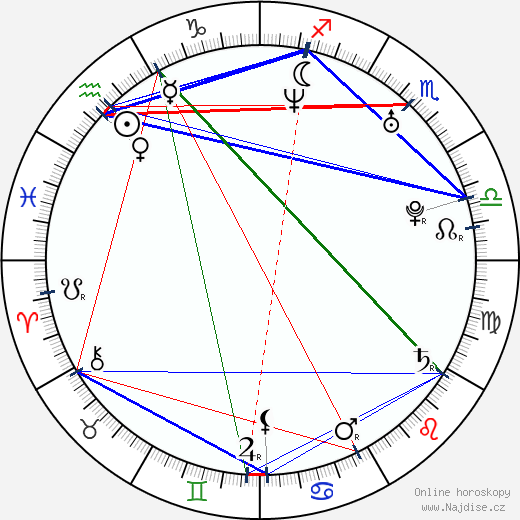 Adrian R'Mante wikipedie wiki 2018, 2019 horoskop