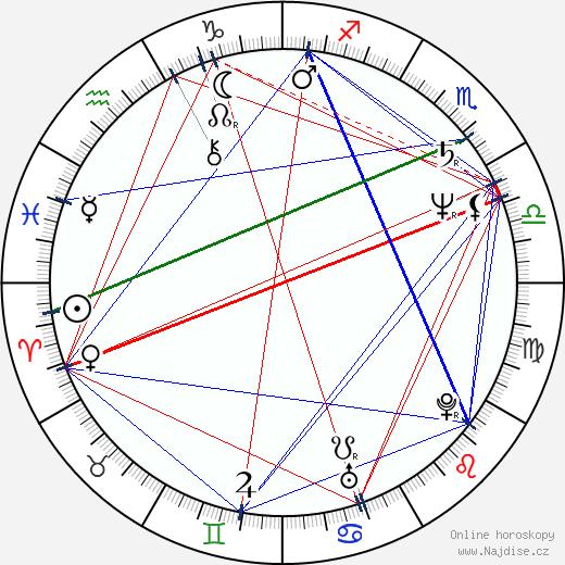 Adrian Severin wikipedie wiki 2017, 2018 horoskop