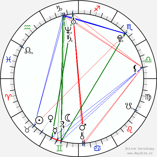 Adriana Bajtková wikipedie wiki 2019, 2020 horoskop