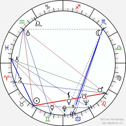 Adriana Caselotti wikipedie wiki 2017, 2018 horoskop