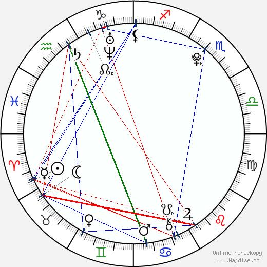 Adriana Čerňanová wikipedie wiki 2018, 2019 horoskop