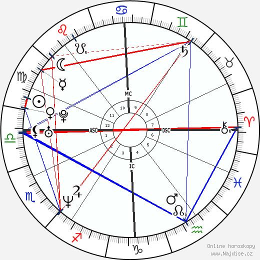 Adriana Sklenaříková-Karembeu wikipedie wiki 2020, 2021 horoskop