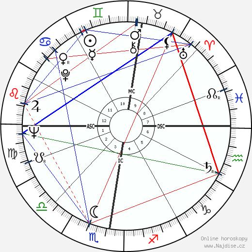 Adrien Fainsilber wikipedie wiki 2018, 2019 horoskop