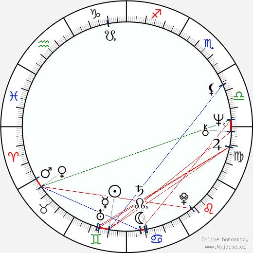 Adrienne Barbeau wikipedie wiki 2017, 2018 horoskop