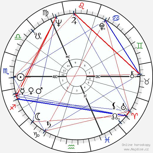 Adrienne Corri wikipedie wiki 2019, 2020 horoskop