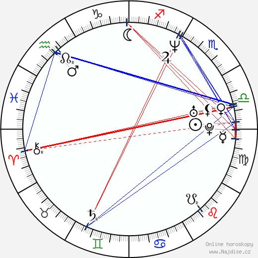 Agata Kulesza wikipedie wiki 2020, 2021 horoskop