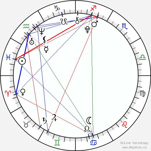 Agáta Zimová wikipedie wiki 2020, 2021 horoskop