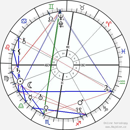 Agatha Christie wikipedie wiki 2018, 2019 horoskop