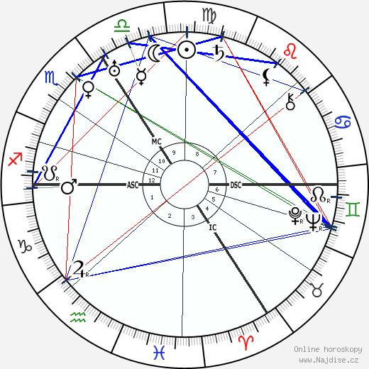 Agatha Christie wikipedie wiki 2020, 2021 horoskop
