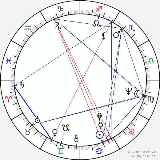 Ági Margittay wikipedie wiki 2018, 2019 horoskop