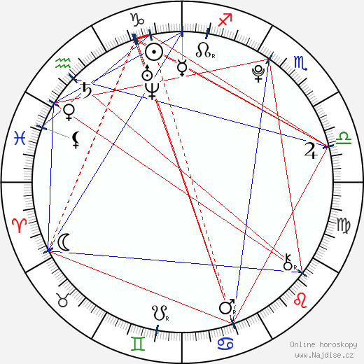 Aglaja Šilovskaja wikipedie wiki 2019, 2020 horoskop