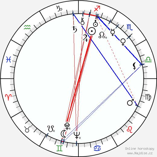 Agnes Moorehead wikipedie wiki 2019, 2020 horoskop
