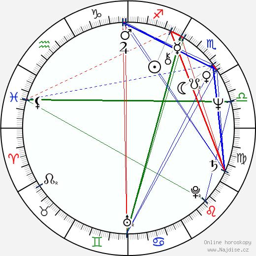 Agnieszka Holland wikipedie wiki 2018, 2019 horoskop