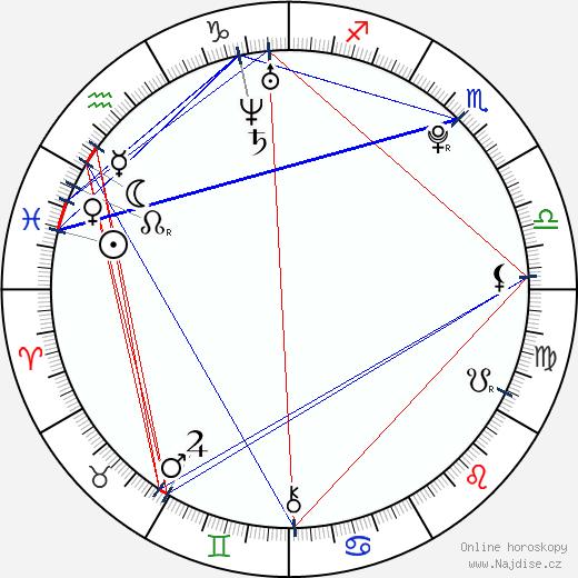 Agnieszka Radwańska wikipedie wiki 2019, 2020 horoskop