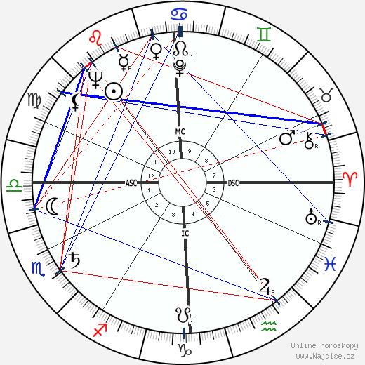 Agostino Cacciavillan wikipedie wiki 2018, 2019 horoskop