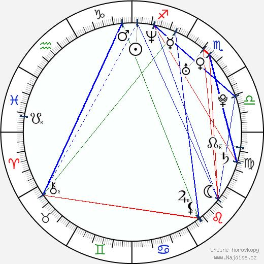 Ahmad Abdalla wikipedie wiki 2019, 2020 horoskop