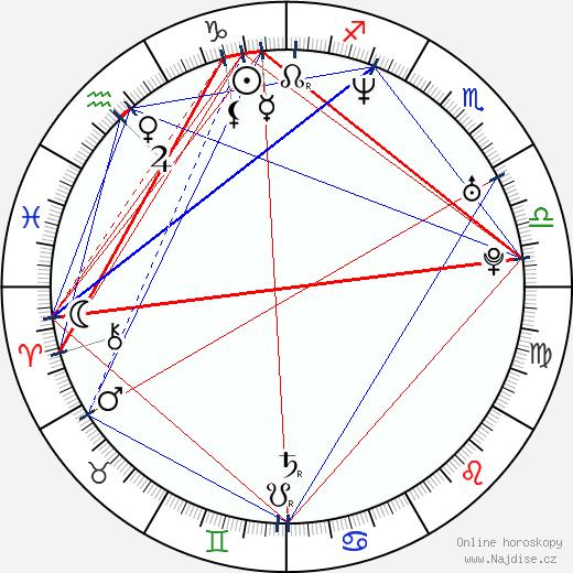 Ahmad Idham wikipedie wiki 2018, 2019 horoskop