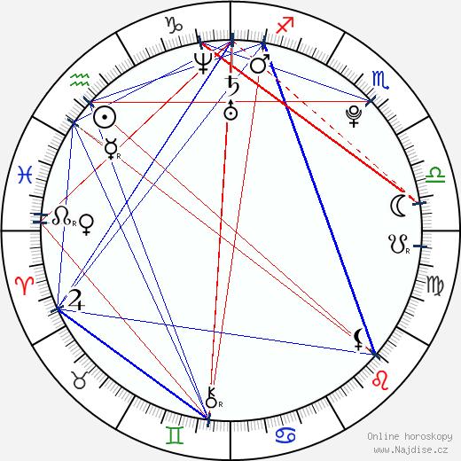 Ai Kago wikipedie wiki 2018, 2019 horoskop