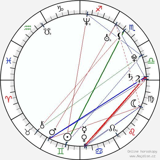 Ai Nonaka wikipedie wiki 2018, 2019 horoskop