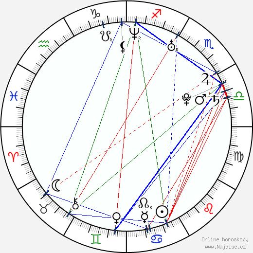 Aida Yespica wikipedie wiki 2019, 2020 horoskop