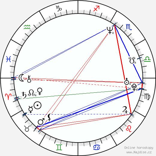 Aidan Gillen wikipedie wiki 2018, 2019 horoskop